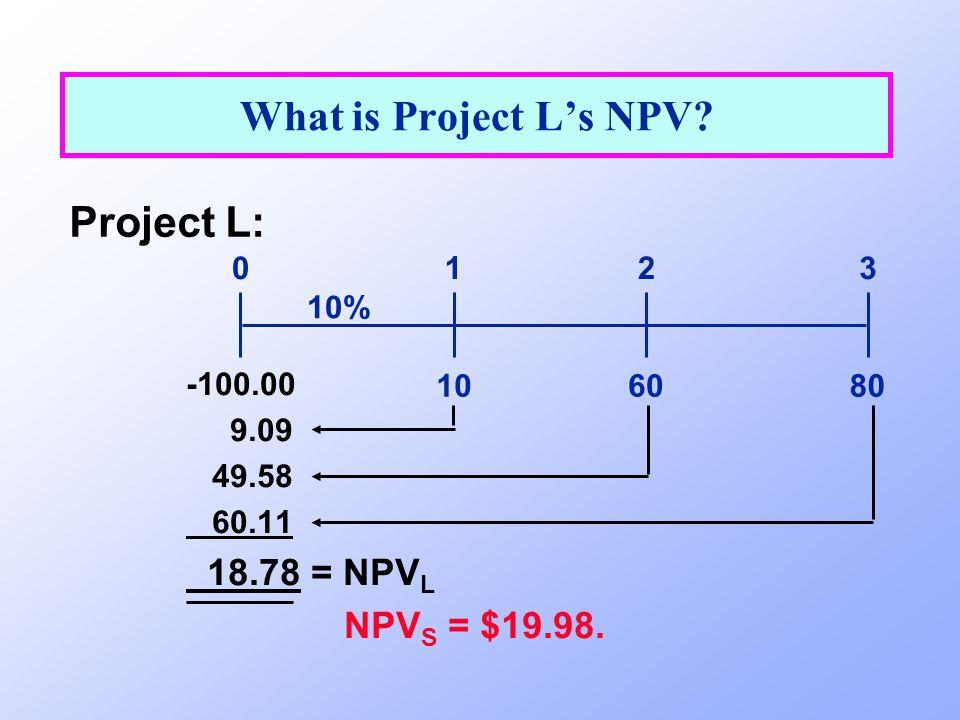 What is Project L's NPV Project L: 18.78 = NPVL NPVS = $19.98. 1 2 3