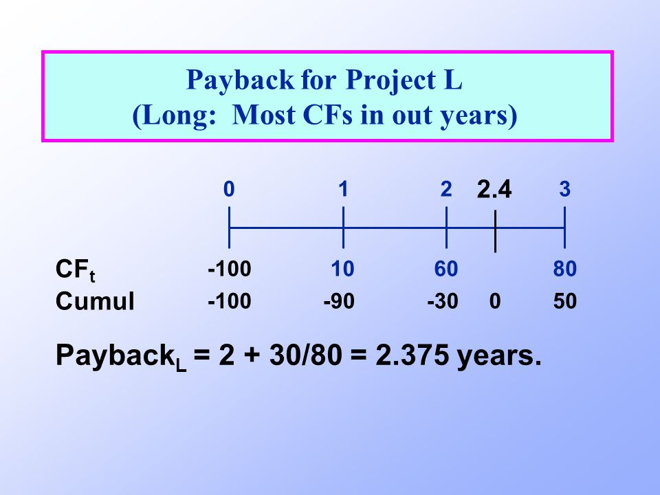 Payback for Project L (Long: Most CFs in out years)