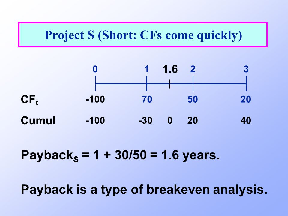 Project S (Short: CFs come quickly)