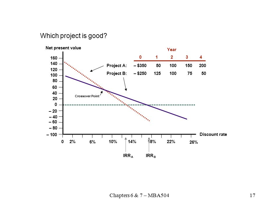 Which project is good Chapters 6 & 7 – MBA504 Net present value Year