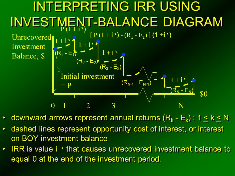 INTERPRETING IRR USING INVESTMENT-BALANCE DIAGRAM