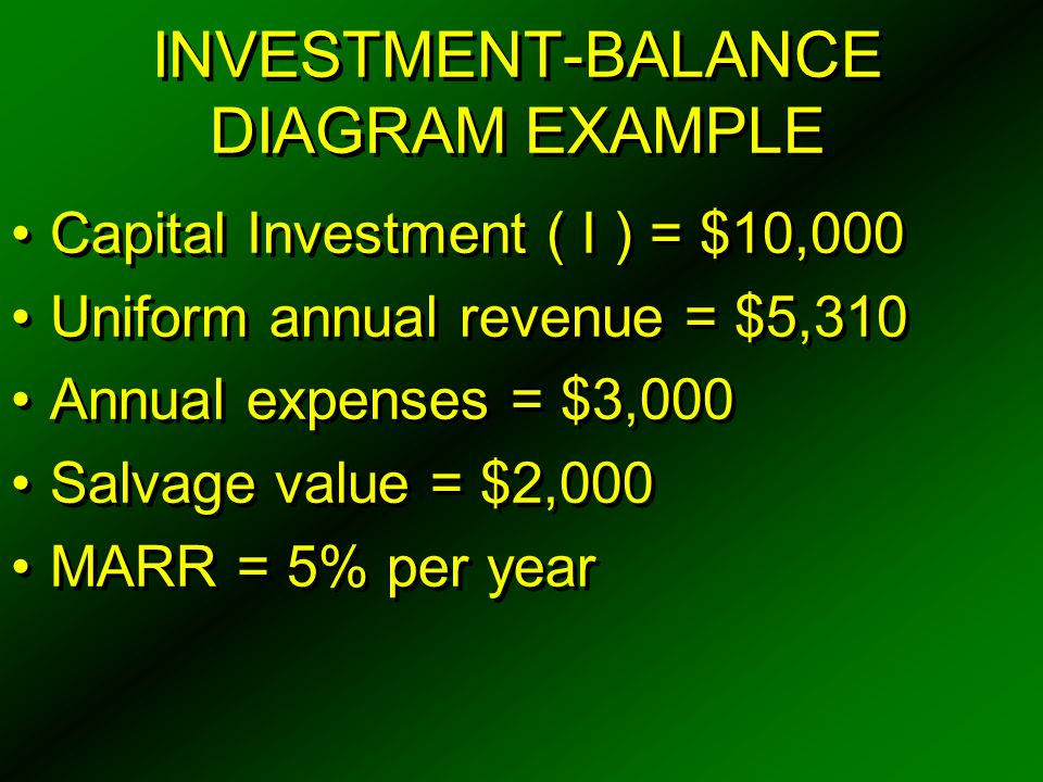 INVESTMENT-BALANCE DIAGRAM EXAMPLE