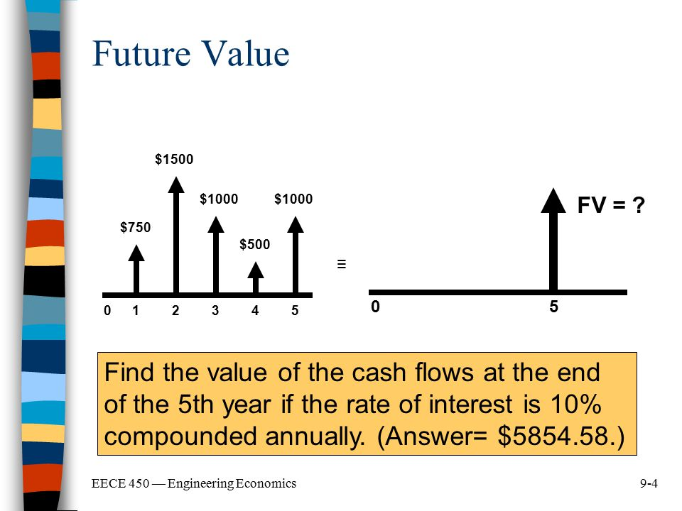 Future Value 1. 2. 3. 4. 5. $750. $1500. $1000. $500. FV = 5. ≡