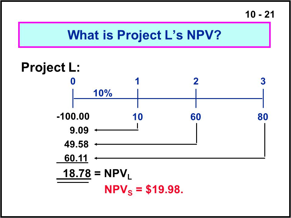 What is Project L's NPV Project L: 18.78 = NPVL NPVS = $19.98. 1 2 3