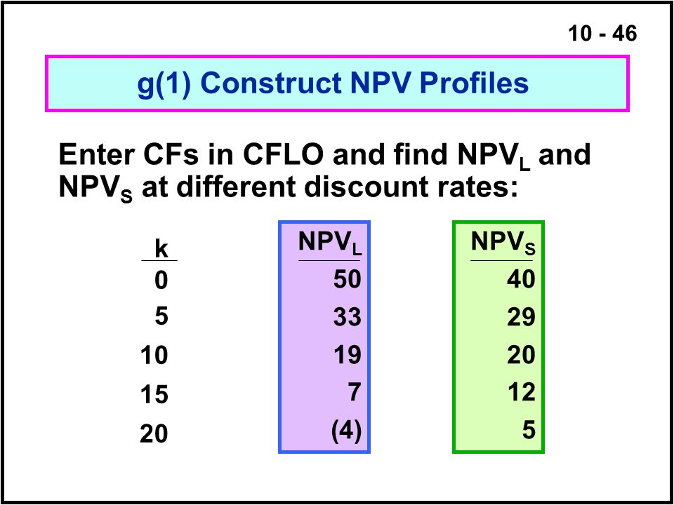 g(1) Construct NPV Profiles
