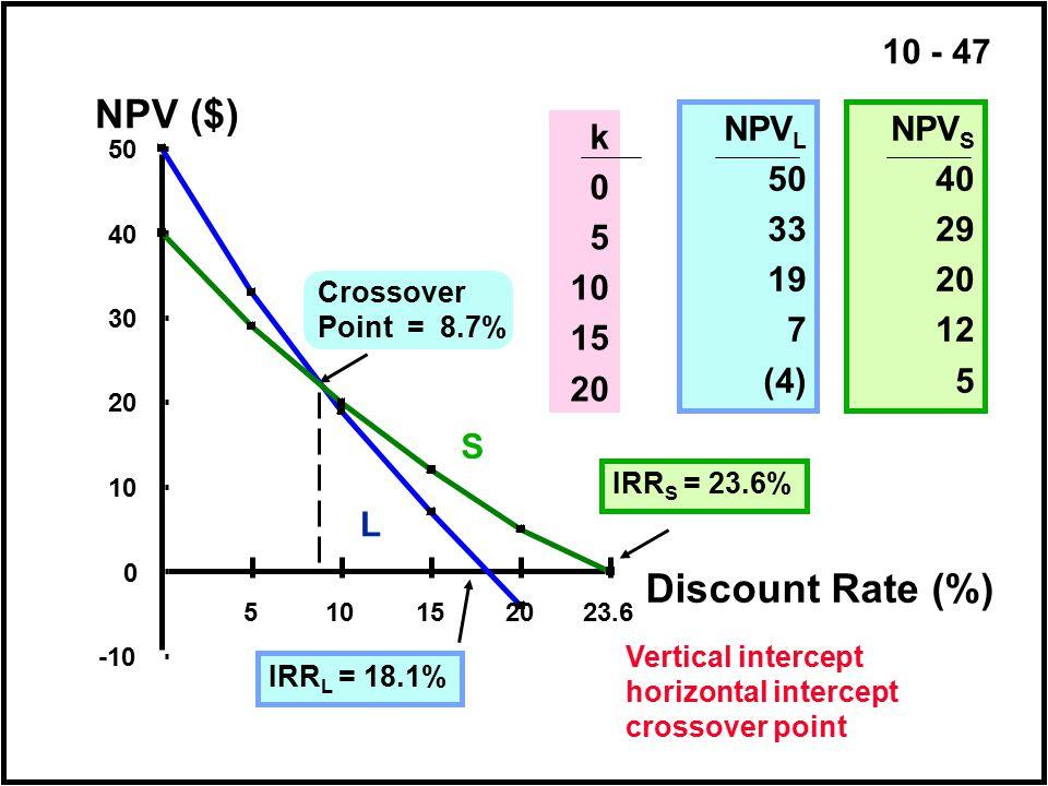 NPV ($) Discount Rate (%) NPVL 50 33 19 7 (4) NPVS 40 29 20 12 5 k 5