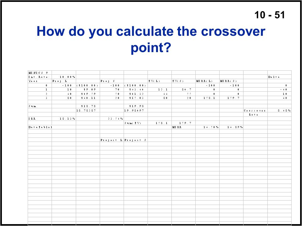How do you calculate the crossover point