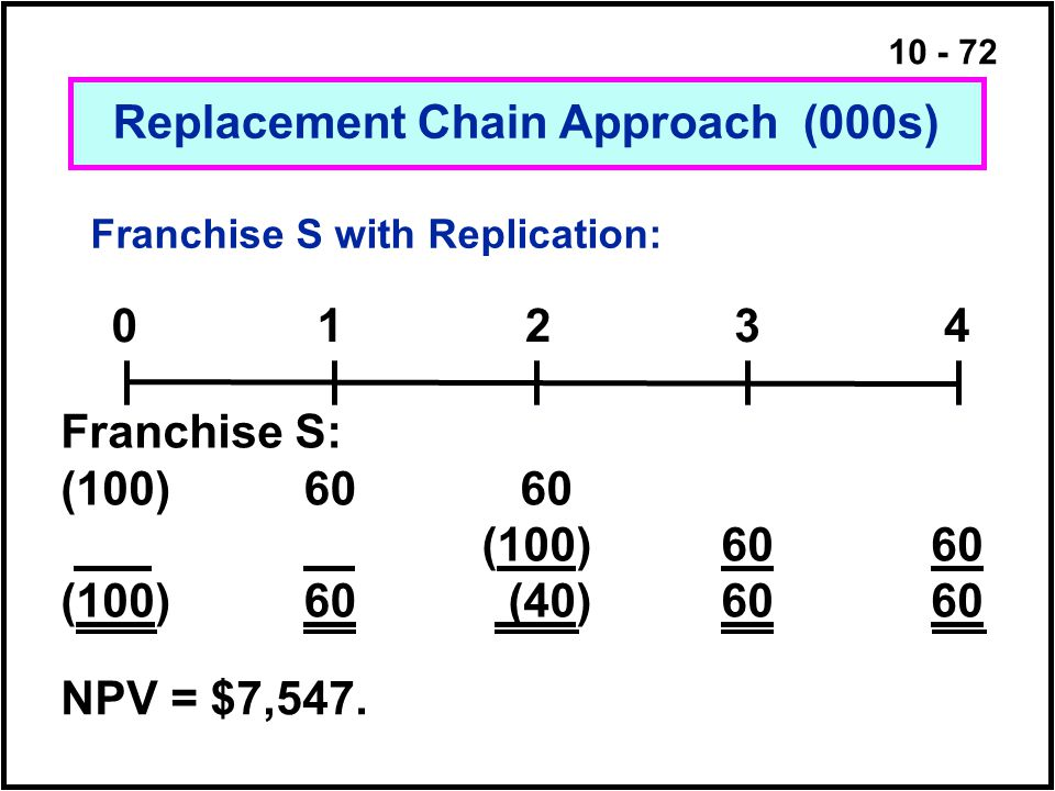 Franchise S with Replication: