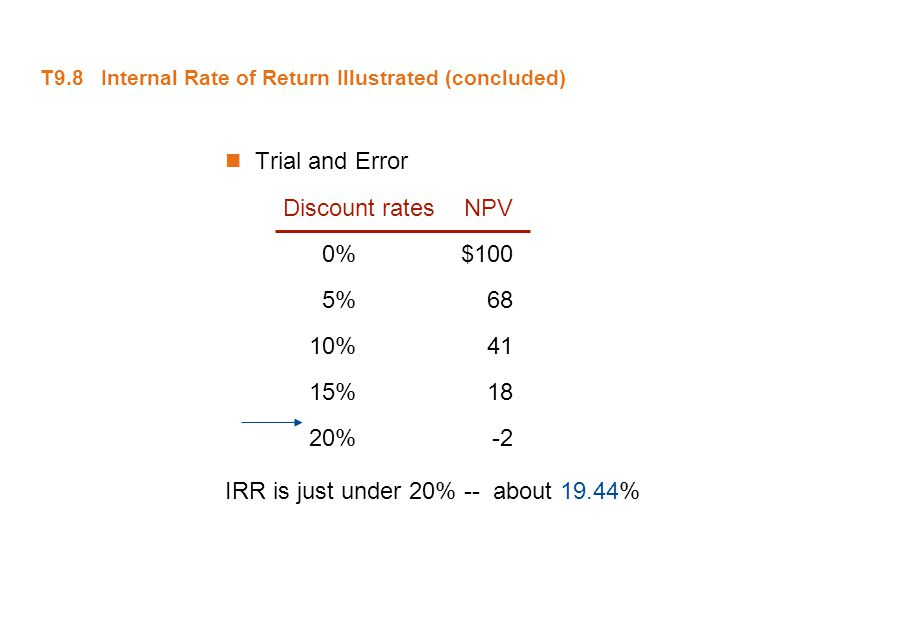 T9.8 Internal Rate of Return Illustrated (concluded)