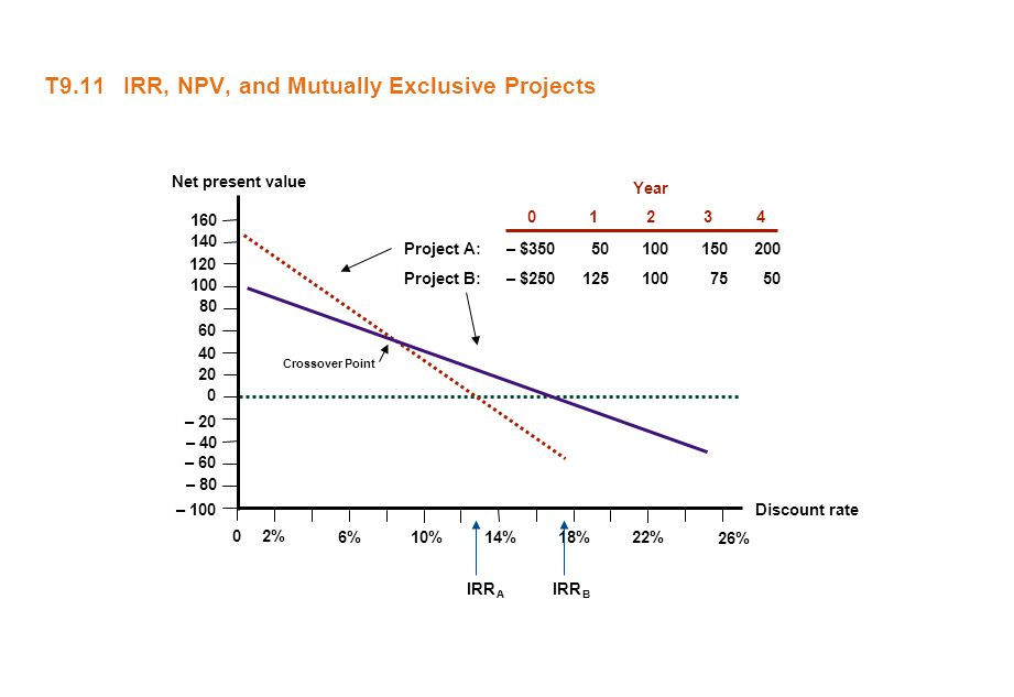 T9.11 IRR, NPV, and Mutually Exclusive Projects