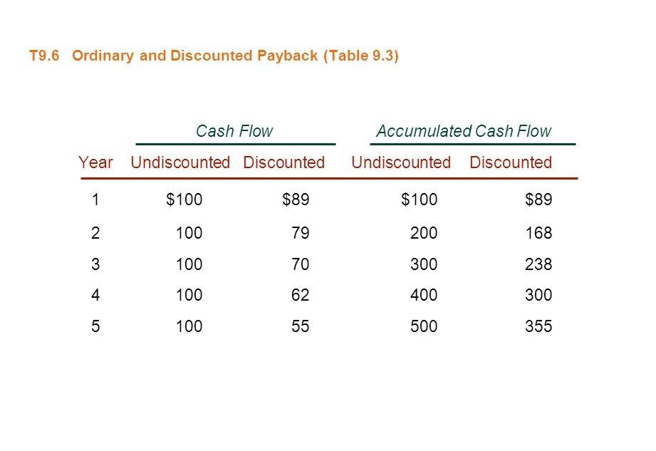 T9.6 Ordinary and Discounted Payback (Table 9.3)