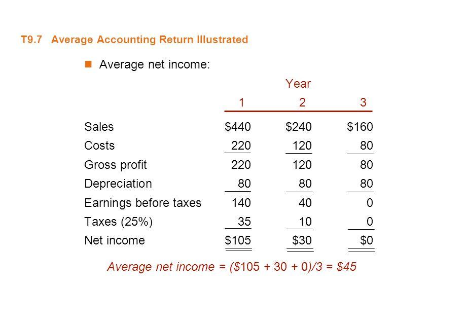 T9.7 Average Accounting Return Illustrated