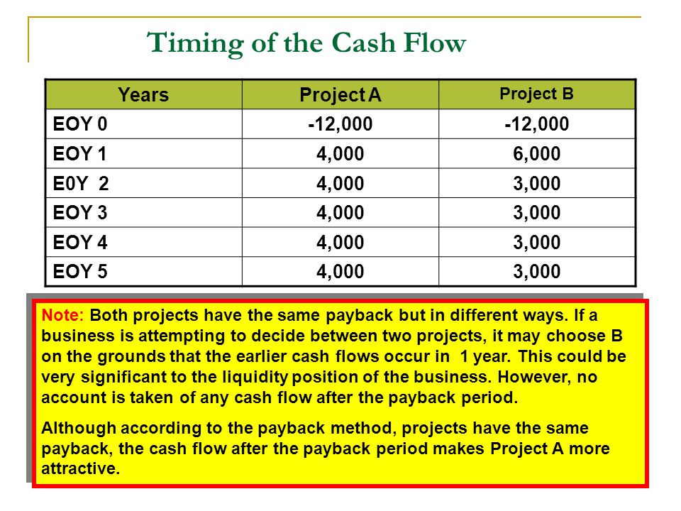 Timing of the Cash Flow Years Project A EOY 0 -12,000 EOY 1 4,000