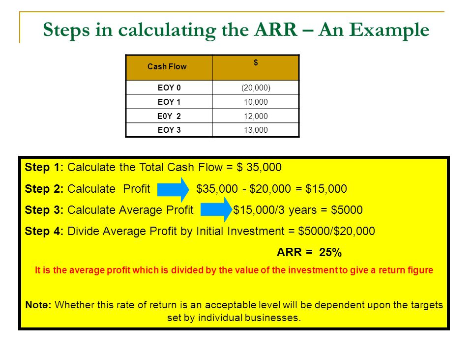 Steps in calculating the ARR – An Example