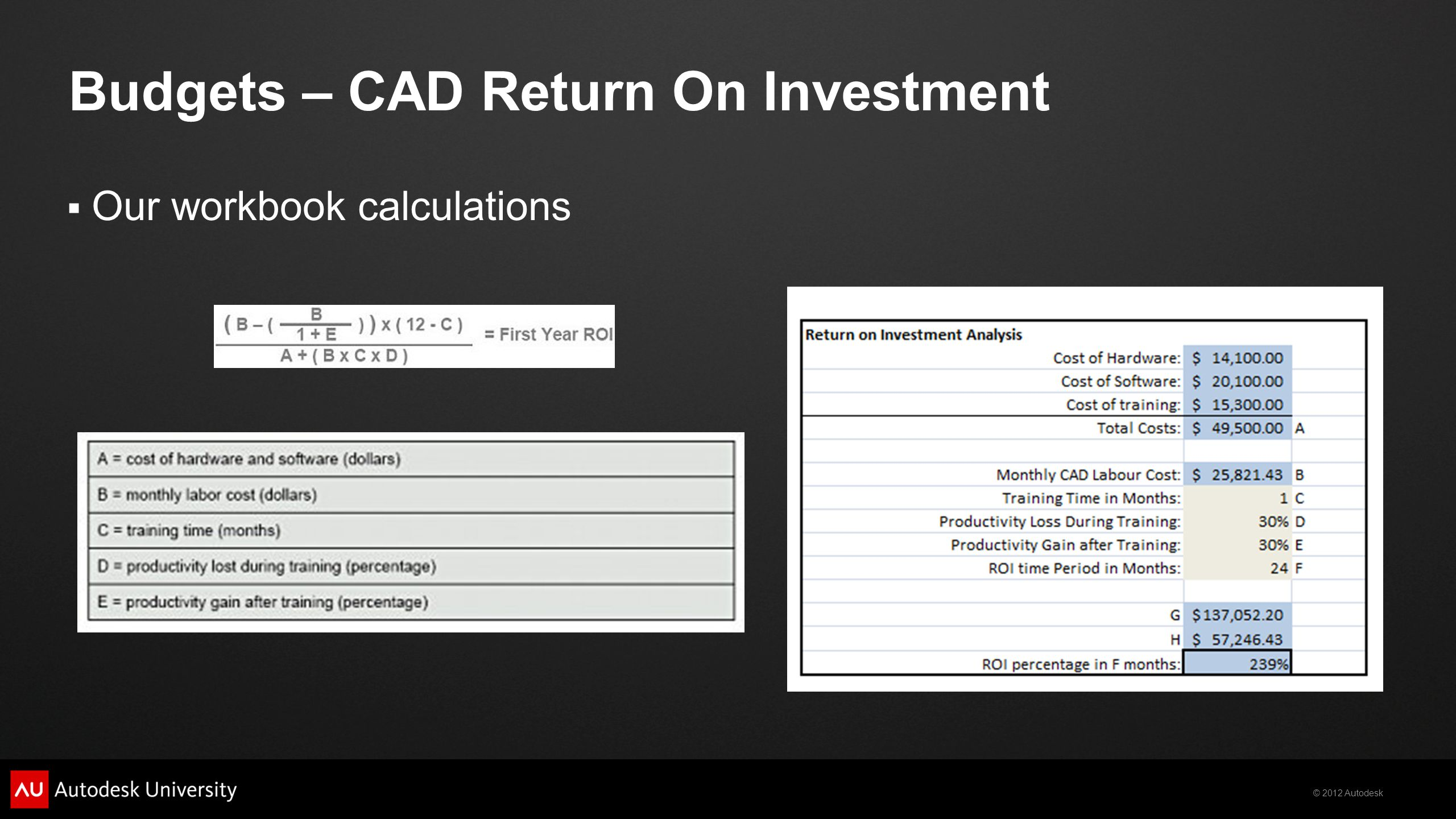 Budgets – CAD Return On Investment