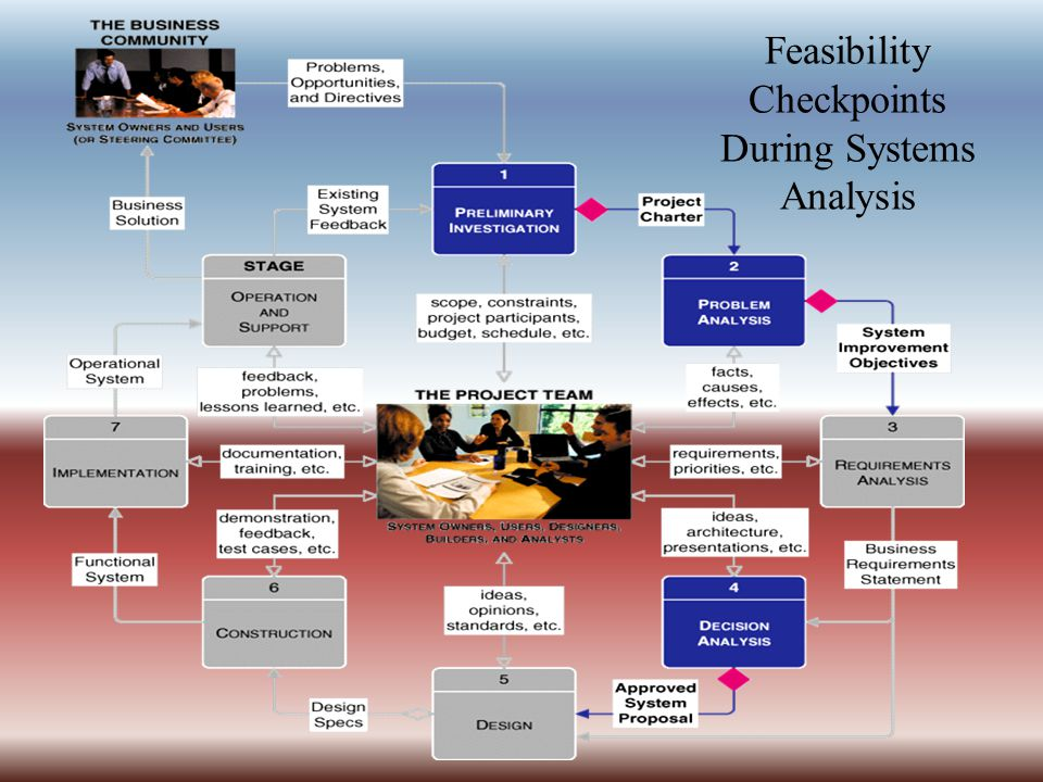 Feasibility Checkpoints During Systems Analysis