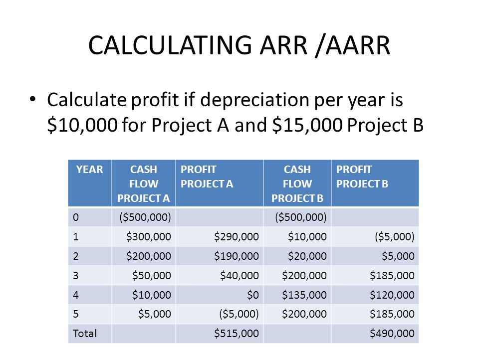 CALCULATING ARR /AARR Calculate profit if depreciation per year is $10,000 for Project A and $15,000 Project B.