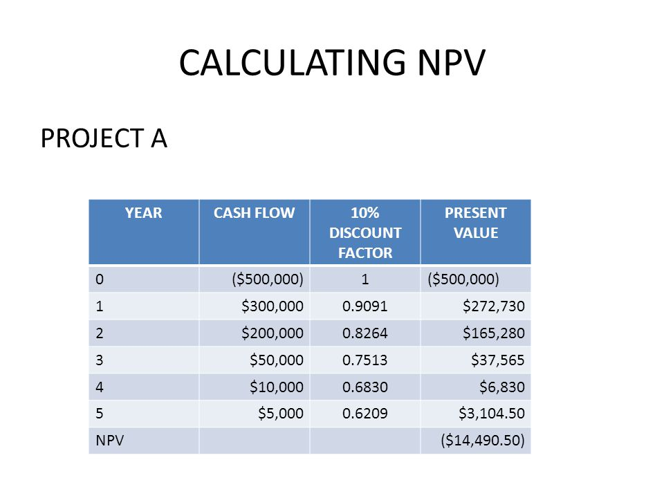 CALCULATING NPV PROJECT A YEAR CASH FLOW 10% DISCOUNT FACTOR