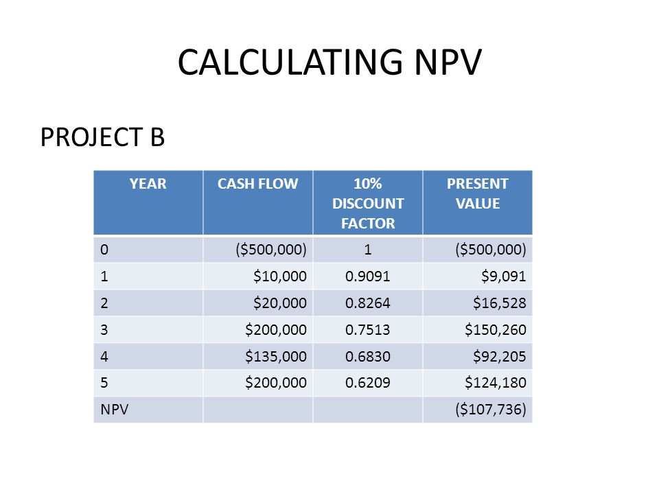 CALCULATING NPV PROJECT B YEAR CASH FLOW 10% DISCOUNT FACTOR