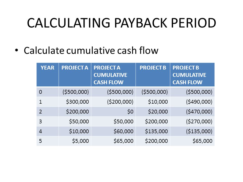 CALCULATING PAYBACK PERIOD