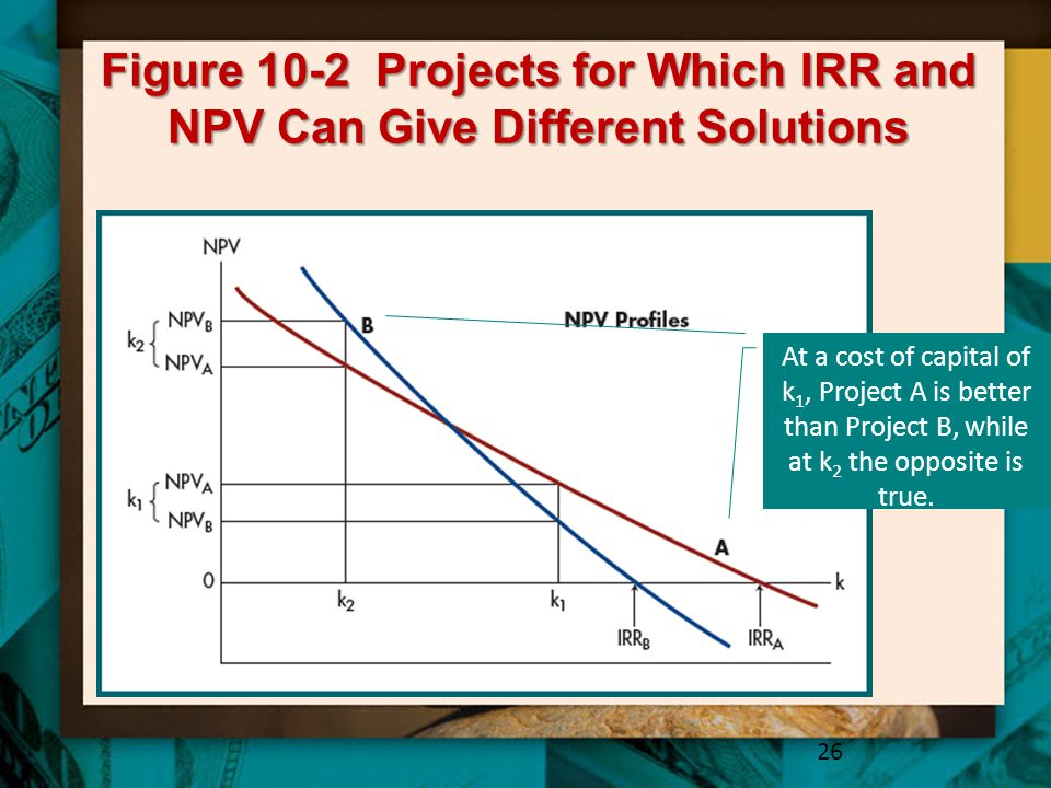 Figure 10-2 Projects for Which IRR and NPV Can Give Different Solutions