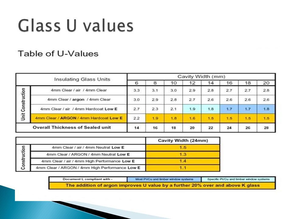 Glass U values