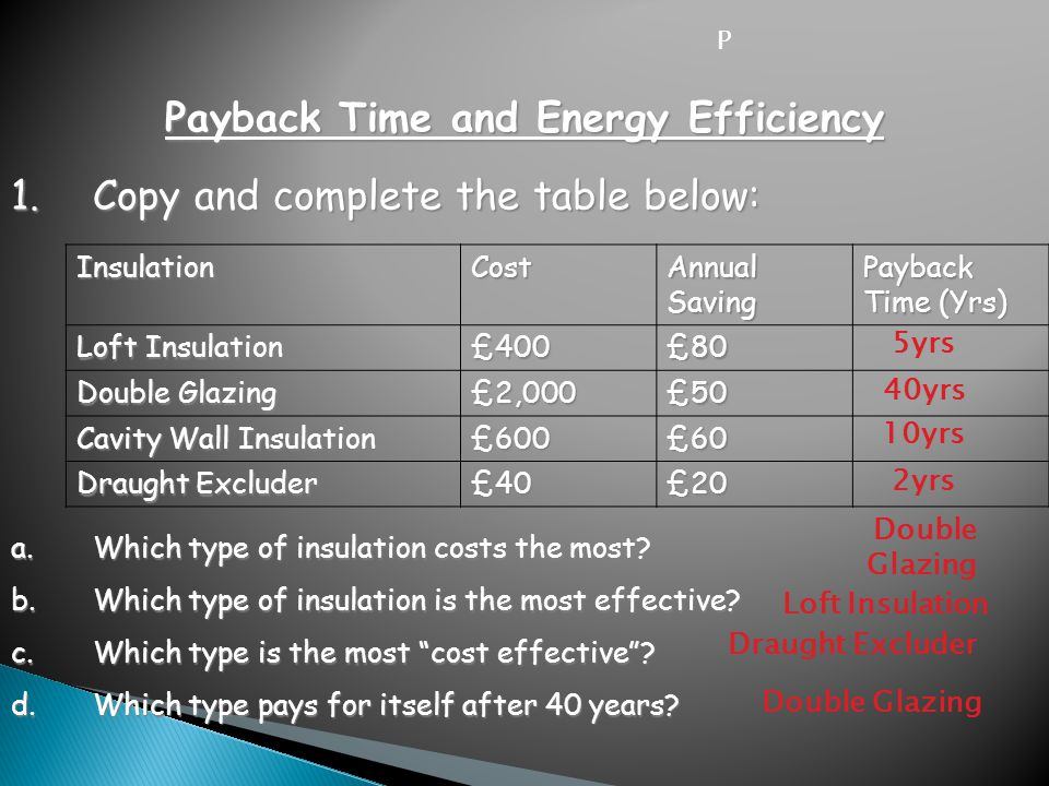 Payback Time and Energy Efficiency