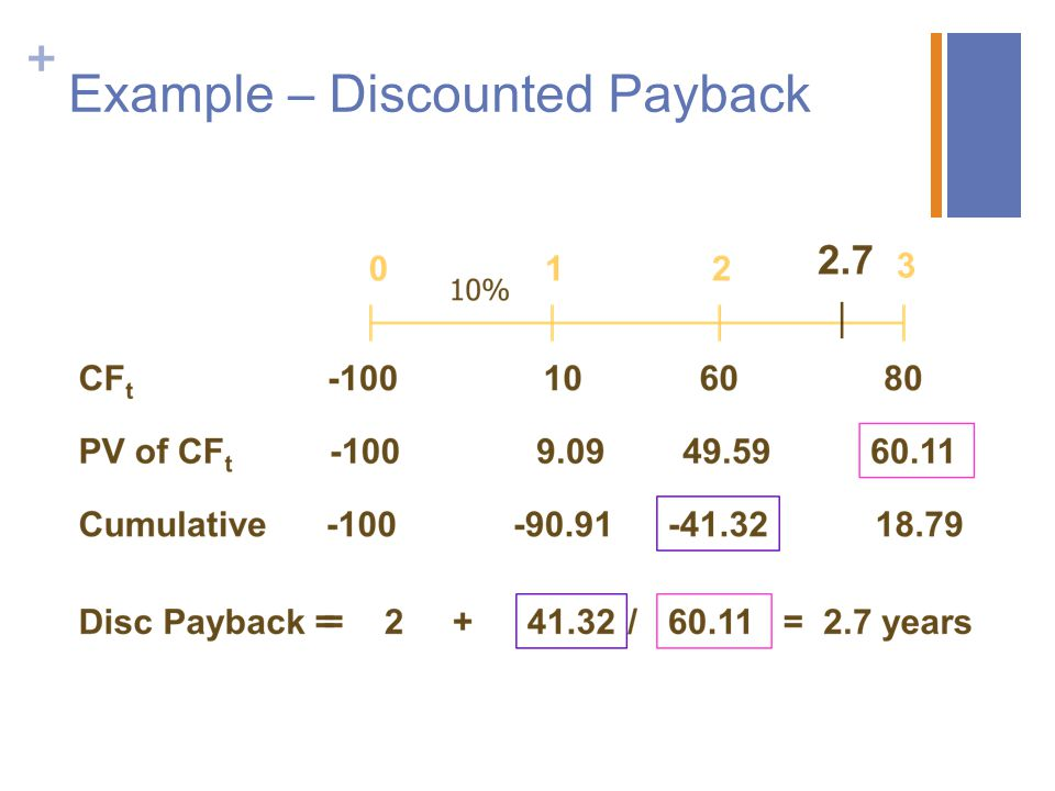 Example – Discounted Payback