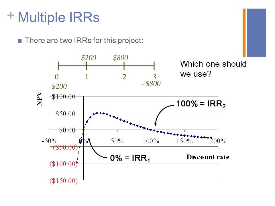 Multiple IRRs Which one should we use 100% = IRR2 0% = IRR1