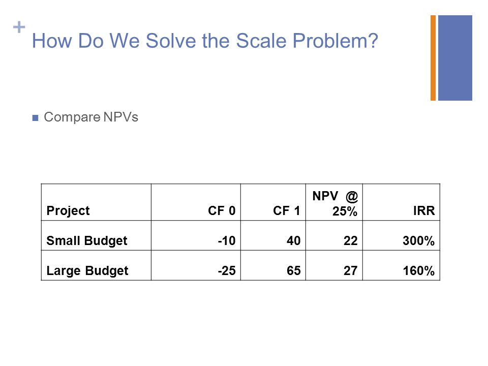 How Do We Solve the Scale Problem
