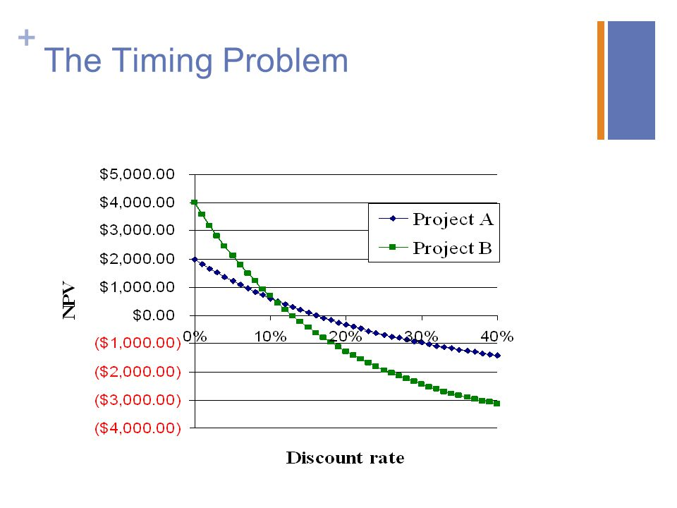 The Timing Problem
