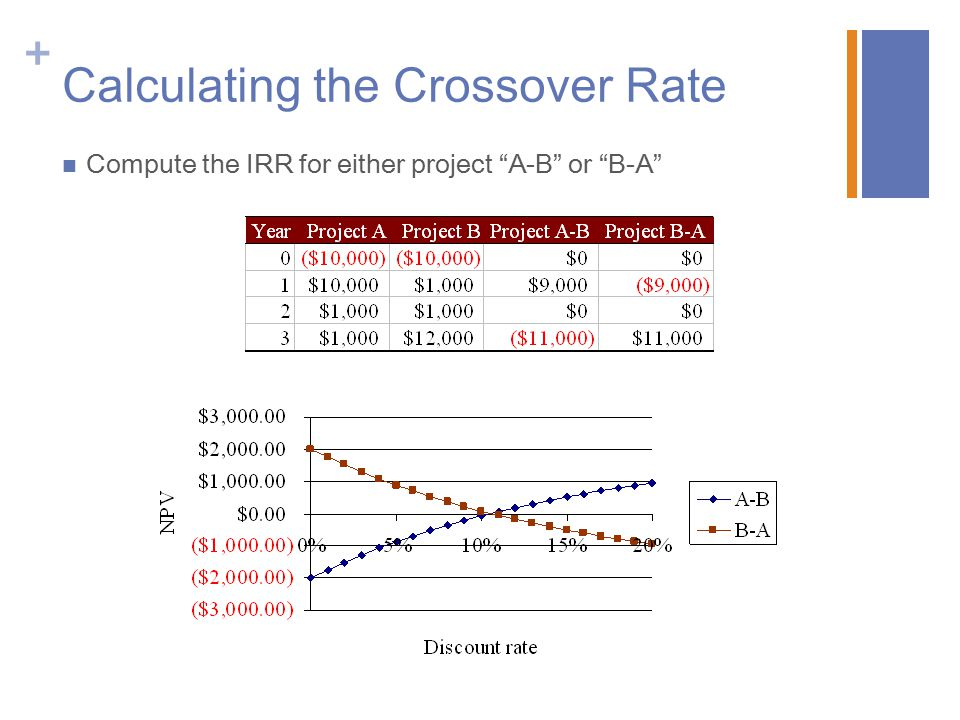 Calculating the Crossover Rate