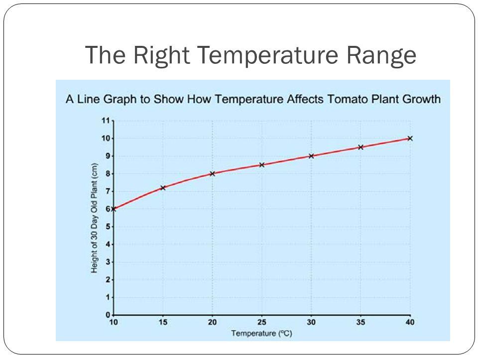 The Right Temperature Range