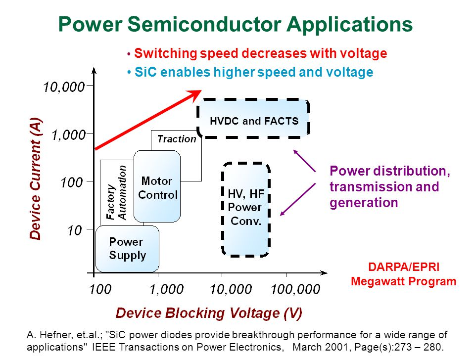 Power Semiconductor Applications