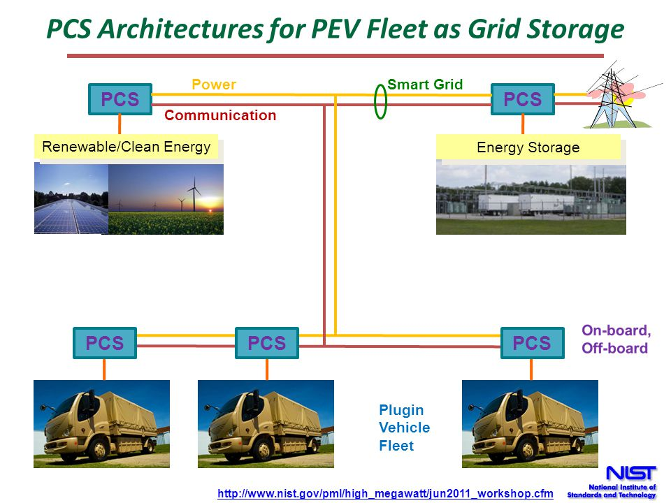 PCS Architectures for PEV Fleet as Grid Storage