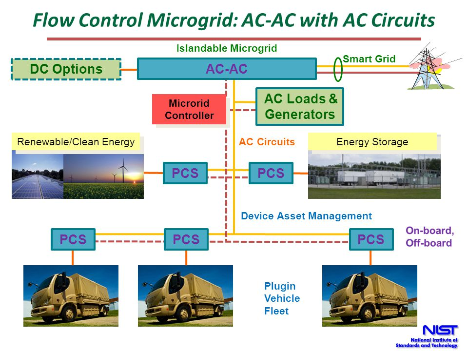 Flow Control Microgrid: AC-AC with AC Circuits