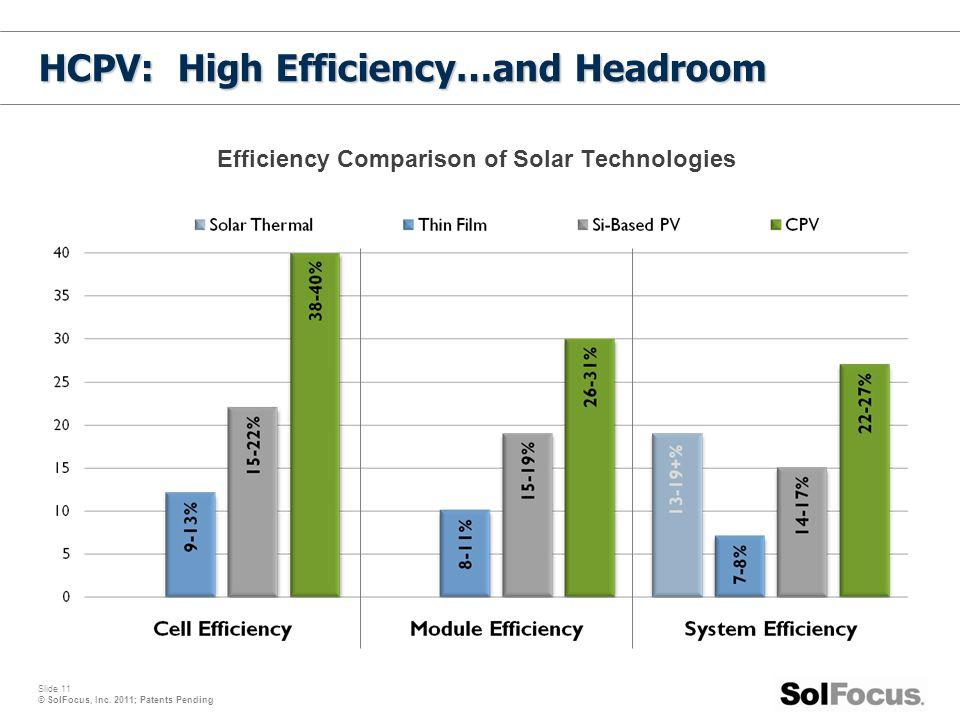 HCPV: High Efficiency…and Headroom