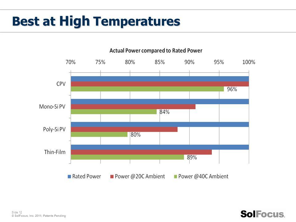 Best at High Temperatures
