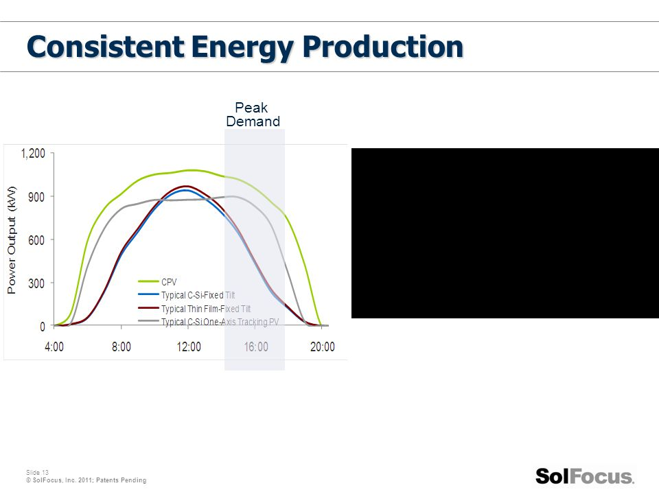 Consistent Energy Production