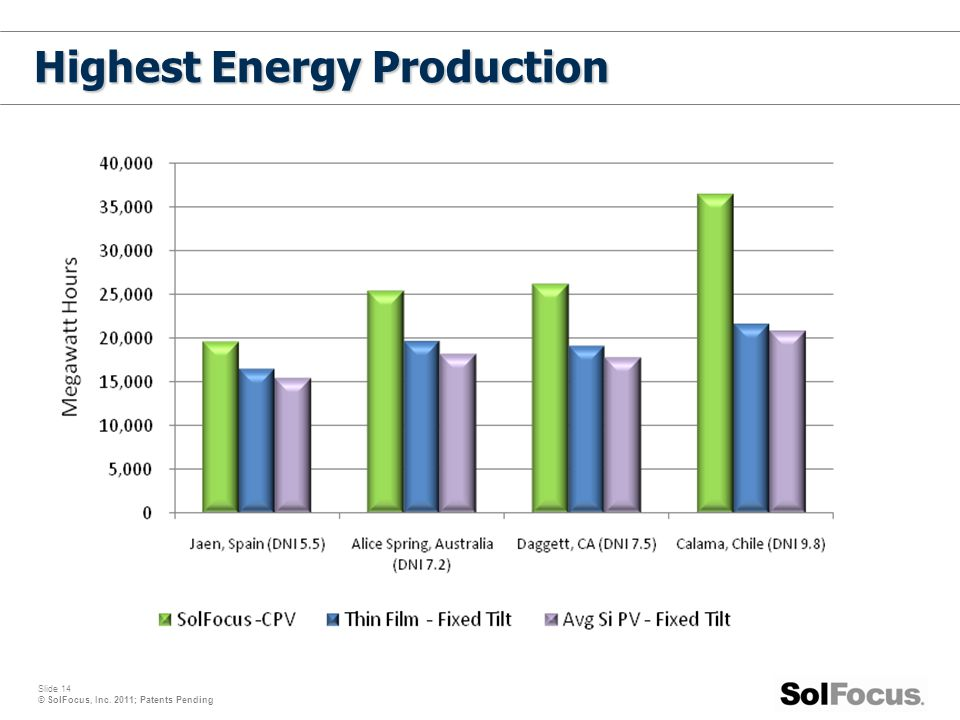 Highest Energy Production