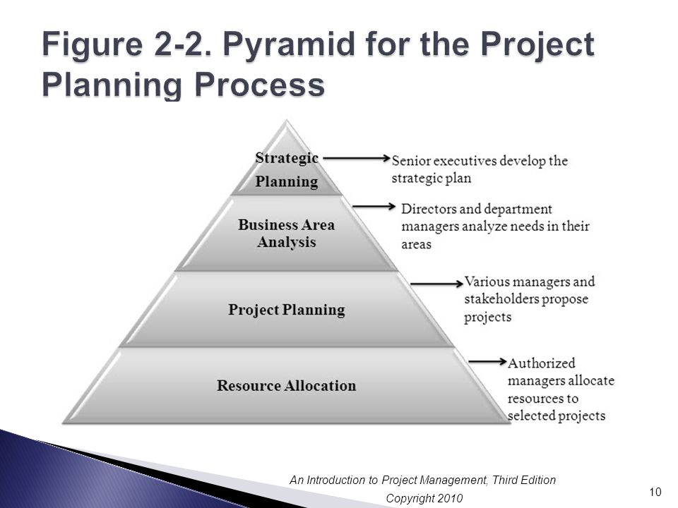Figure 2-2. Pyramid for the Project Planning Process