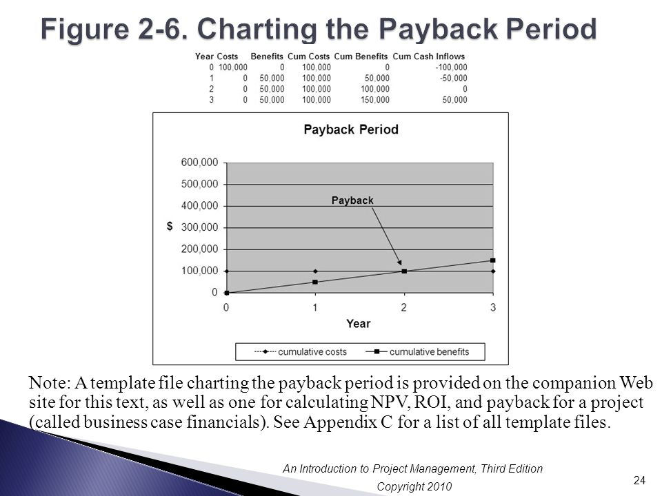Figure 2-6. Charting the Payback Period