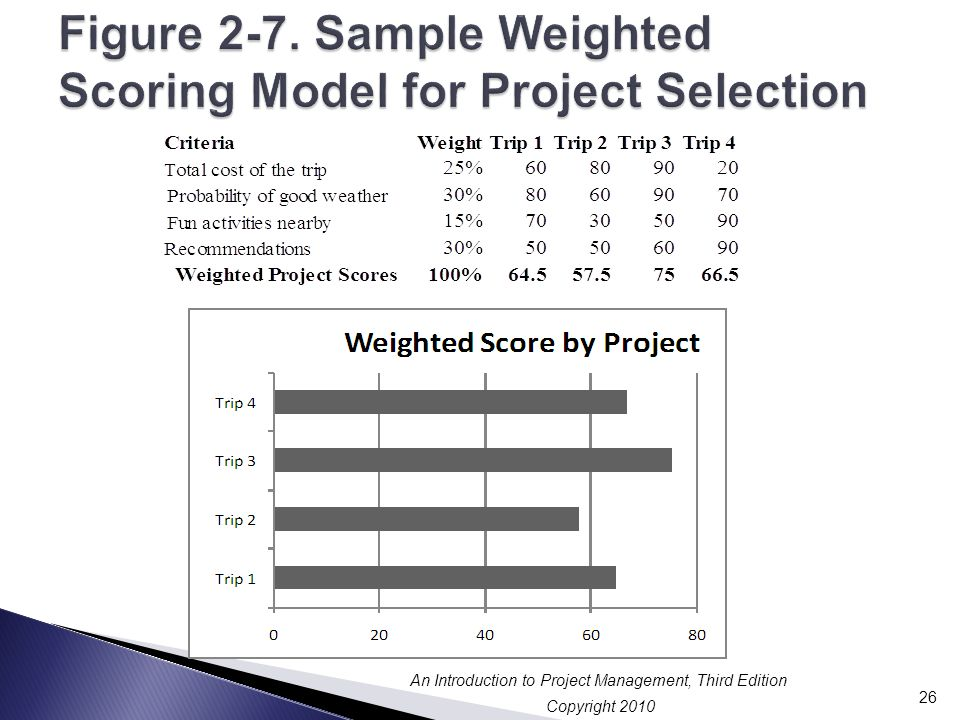 Figure 2-7. Sample Weighted Scoring Model for Project Selection