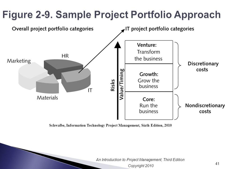 Figure 2-9. Sample Project Portfolio Approach