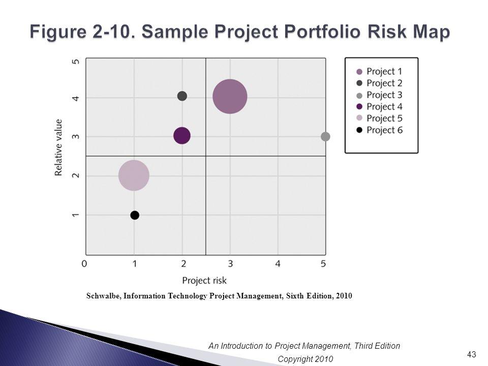 Figure 2-10. Sample Project Portfolio Risk Map