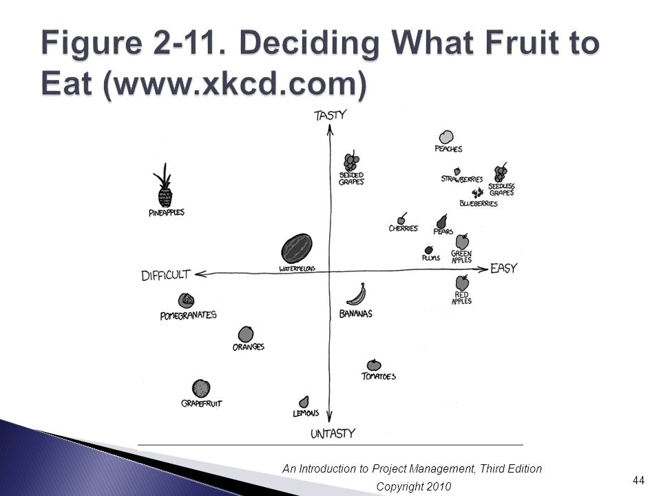 Figure 2-11. Deciding What Fruit to Eat (www.xkcd.com)