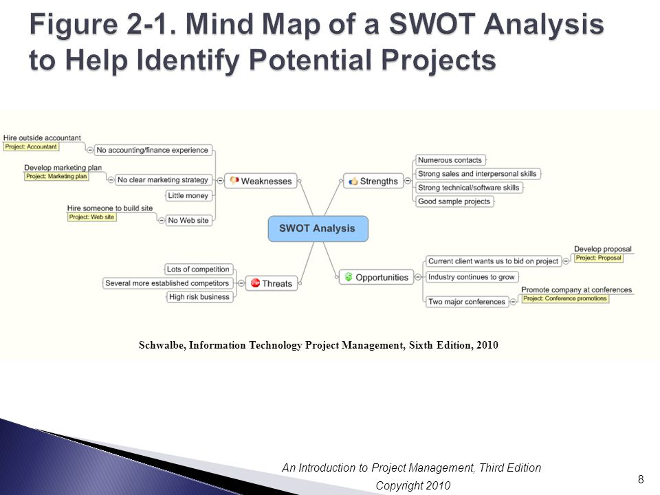 mind map of a swot ysis to help identify potential projects