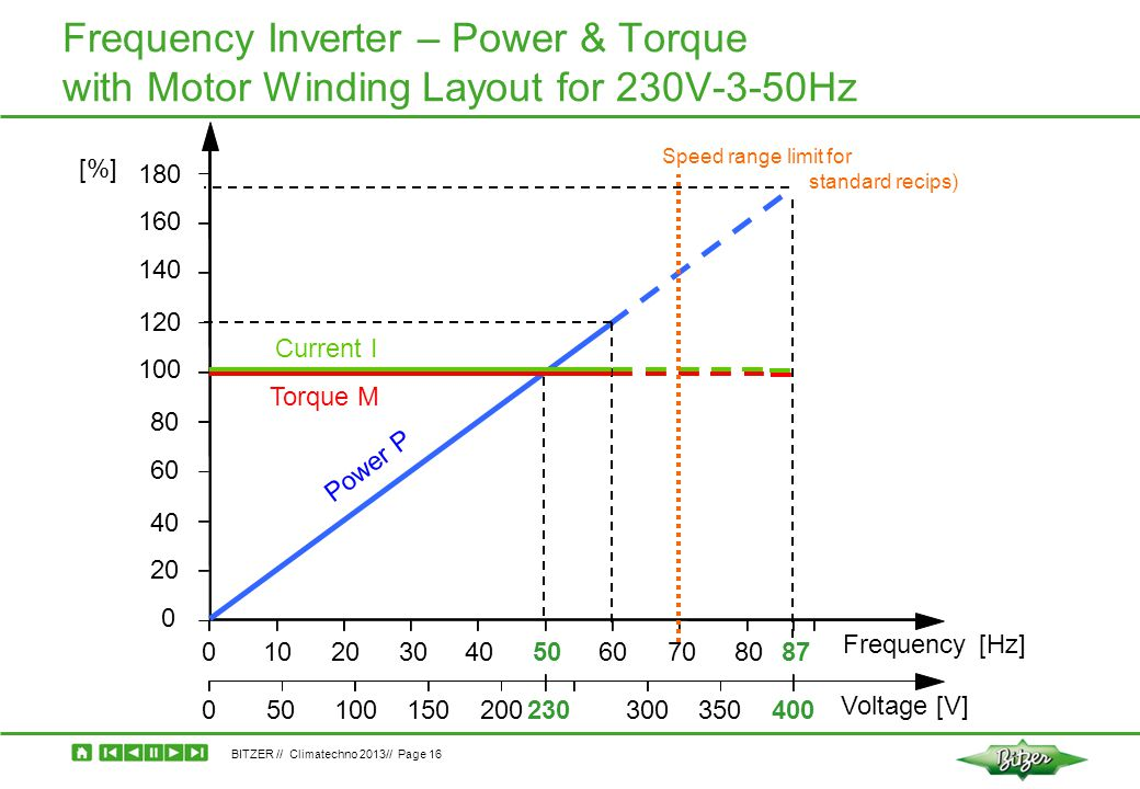 Frequency Inverter – Power & Torque with Motor Winding Layout for 230V-3-50Hz