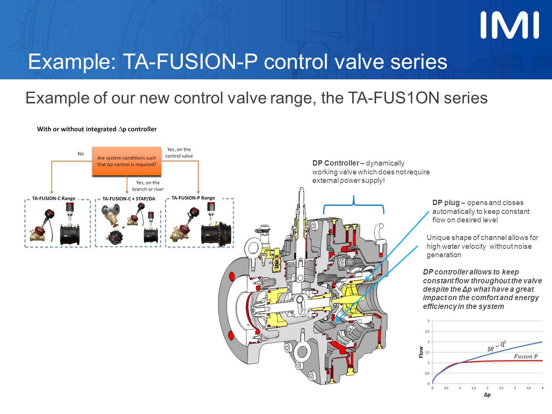 Example: TA-FUSION-P control valve series