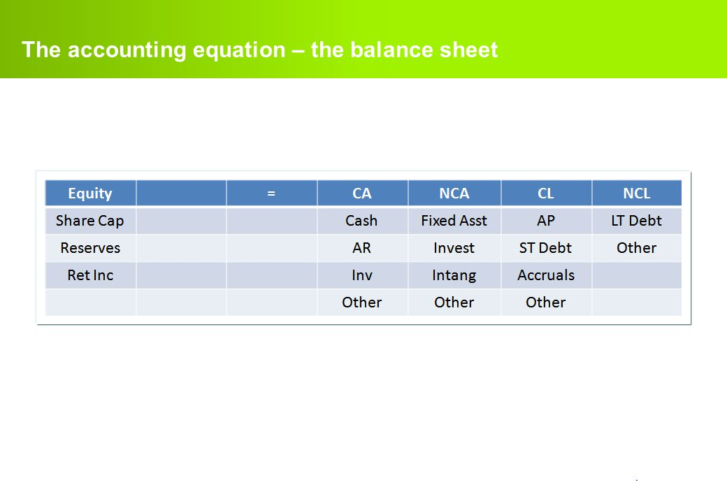The accounting equation – the balance sheet